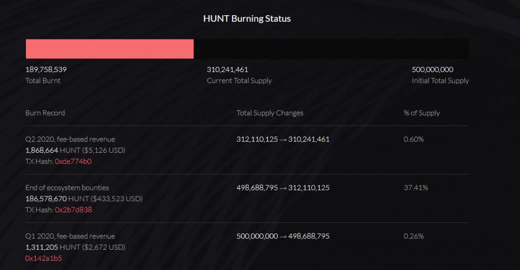 HUNT burning status