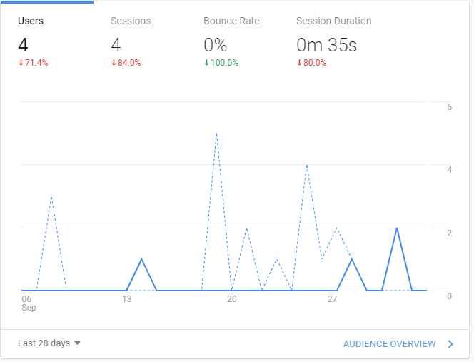 Analytics - Monthly Income Report for September